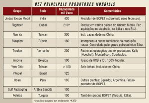 Química e Derivados, Posto de Escuta - BOPP: Consolidação, Integração Lateral, Elos Verticais