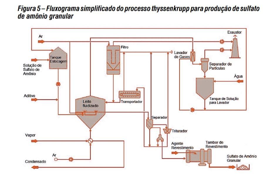 Química e Derivados, Sulfato de Amônio – nova tecnologia de processo cria oportunidades para produção local