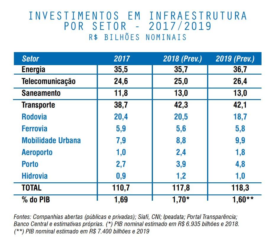 Química e Derivados, Postura liberal do governo pode destravar privatizações e atrair mais investidores - Infraestrutura